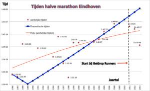 tijden-halve-marathon-geldrop-runners